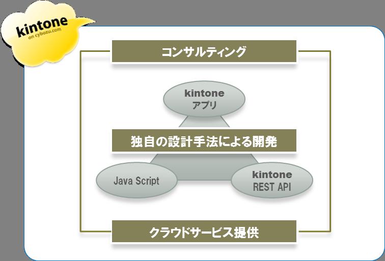 kintoneアプリ開発