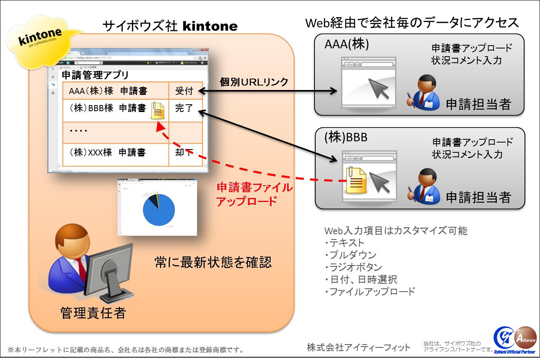 kintone-Webアクセス