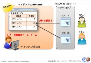 kintoneで在庫管理