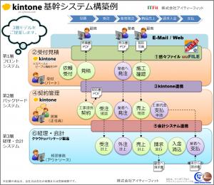 kintone基幹システム3層モデル