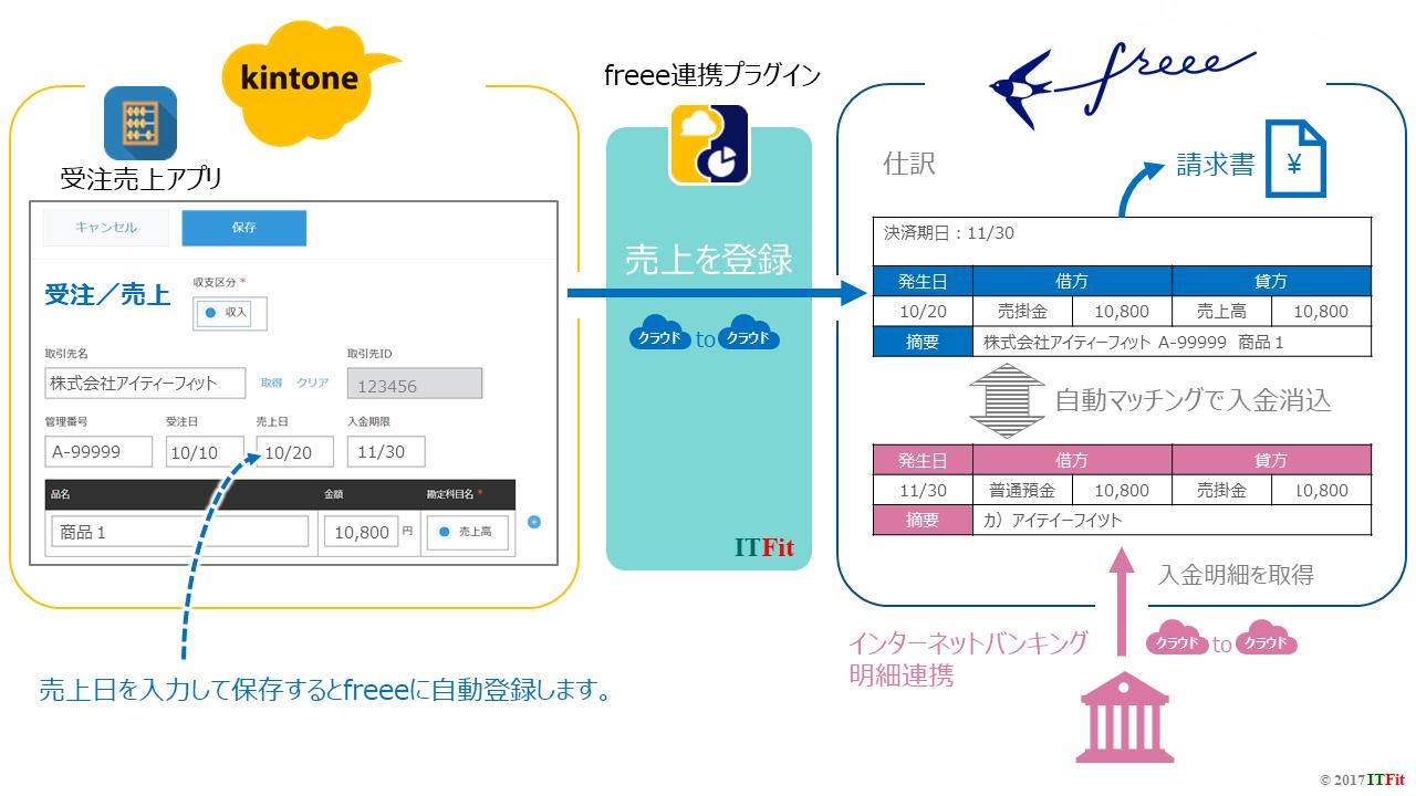 ITFit-kintone-freee-売上連携イメージ