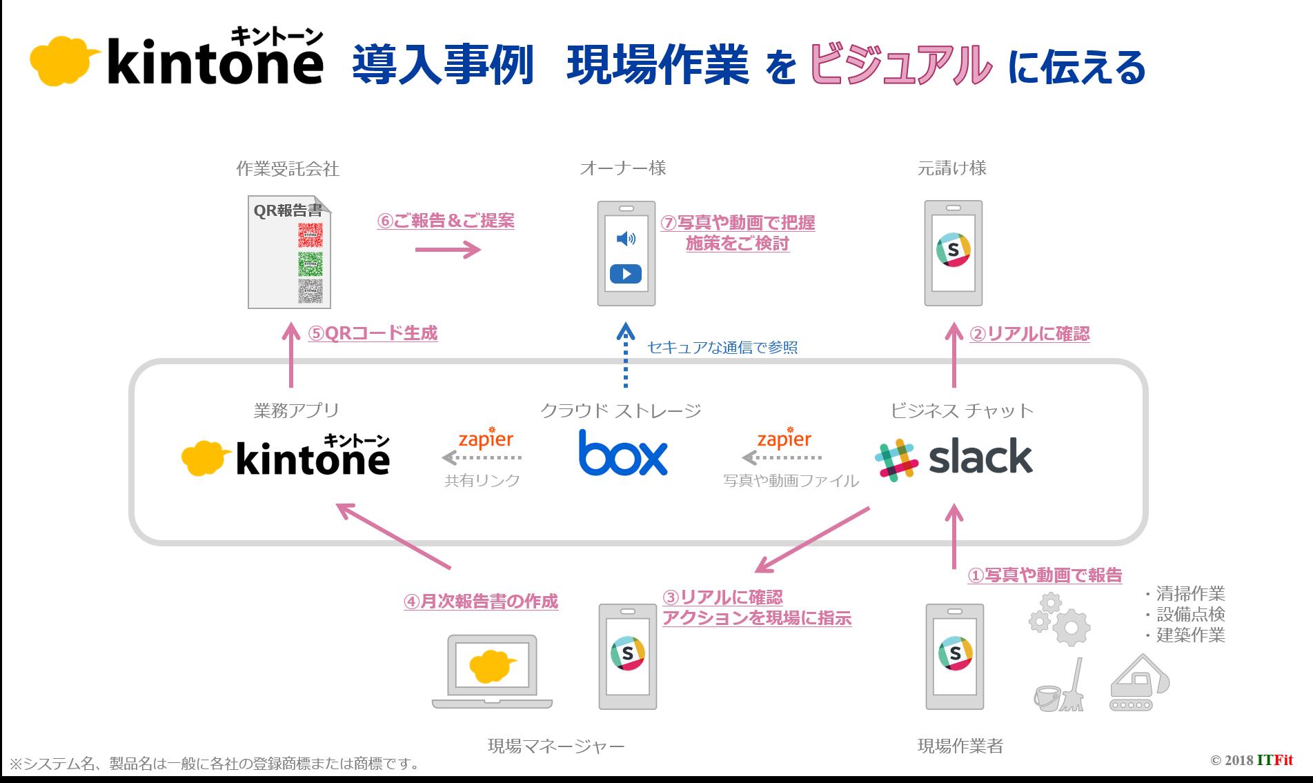 kintone_box_slack_事例