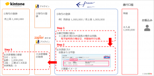 freeeからkintoneへの入金消込(全体図)