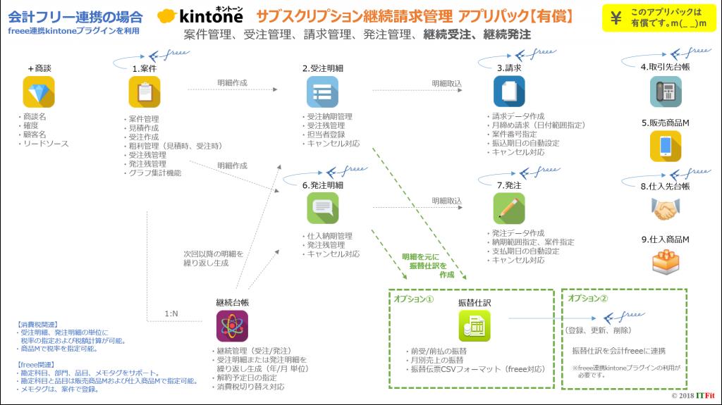 サブスクリプション継続請求管理アプリ概要図