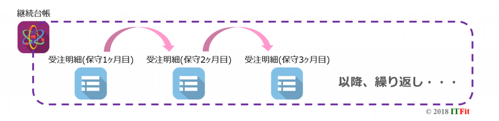 サブスクリプション継続請求管理アプリ概要