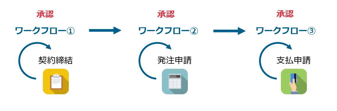 kintoneアプリ間ワークフロー