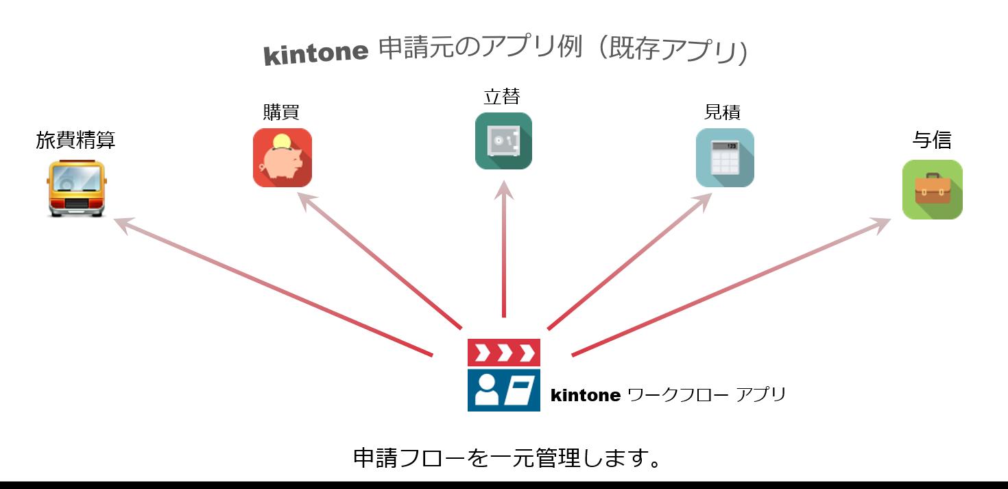 kintoneワークフローアプリ構成図