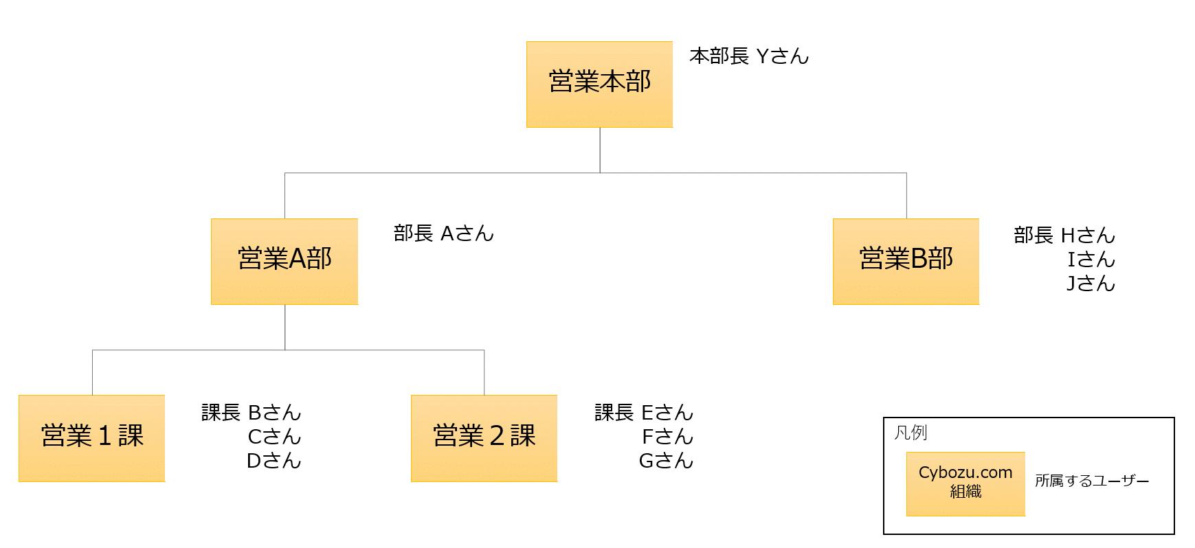 組織と役職と所属ユーザー