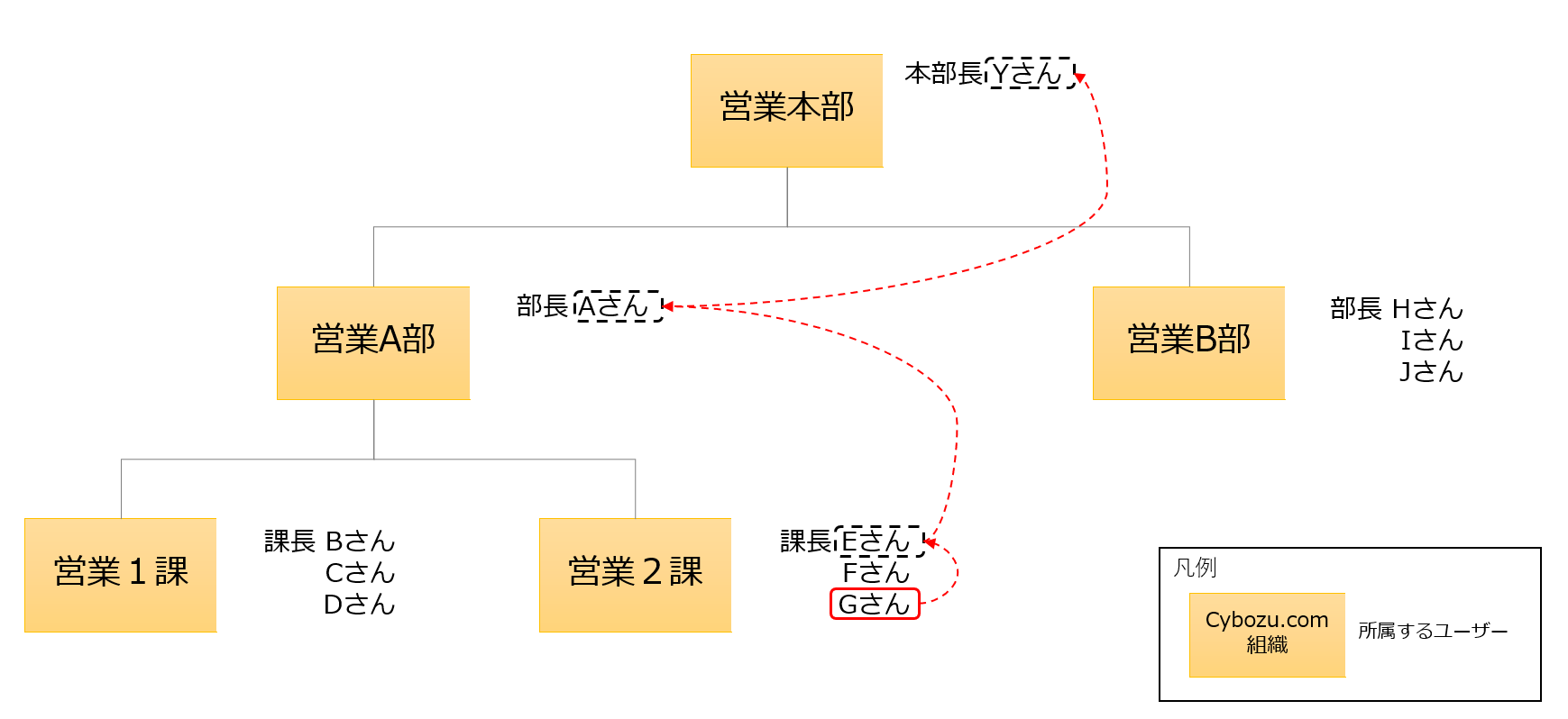 課長が存在する組織の申請経路