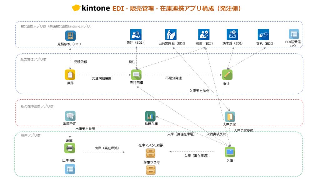 中小企業共通EDI対応kintoneアプリ構成図