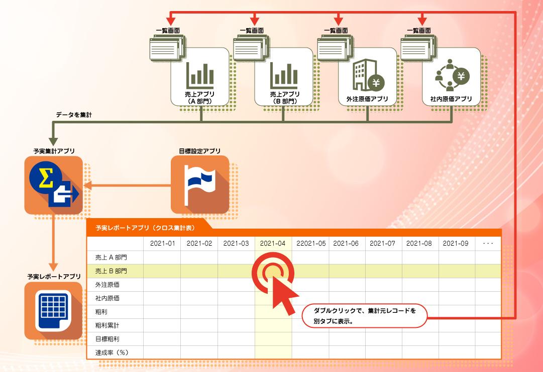 予実管理kintoneアプリ構成図