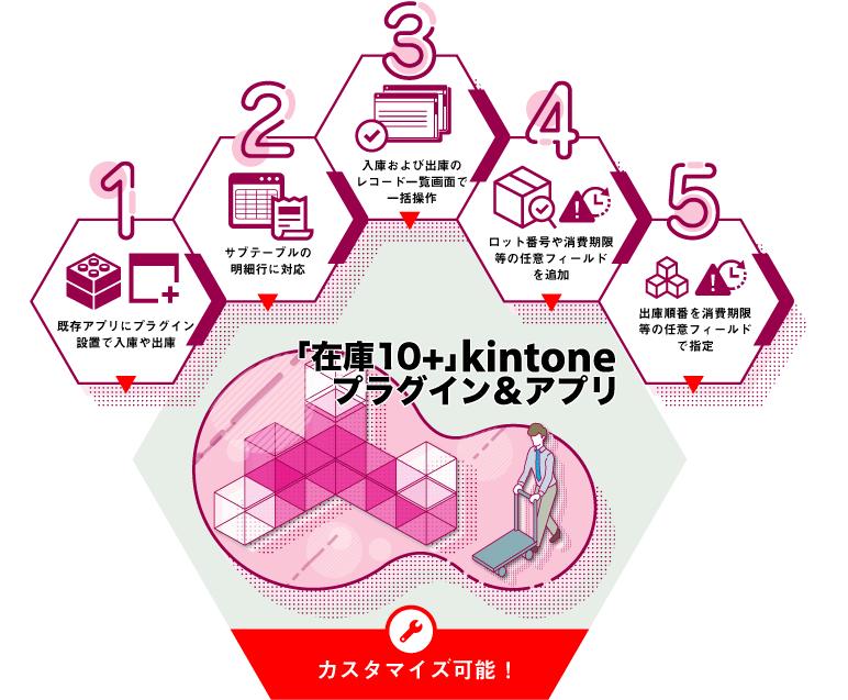 在庫管理「在庫10+」kintoneプラグイン&アプリ